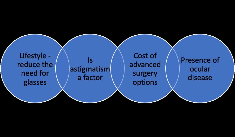 Understanding your options illustration
